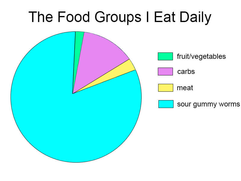 food groups i eat daily