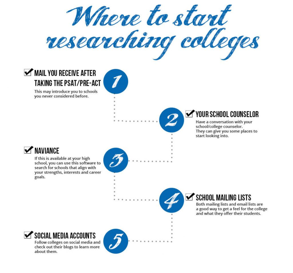 Where to start researching schools
