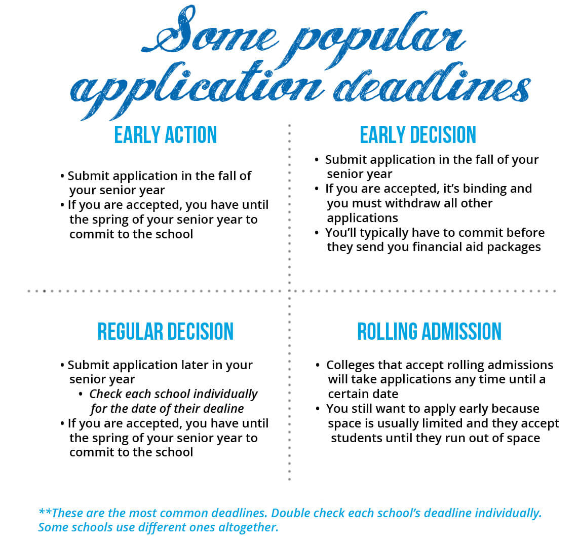 some popular college application deadlines. Early action, early decision, regular decision, rolling admission