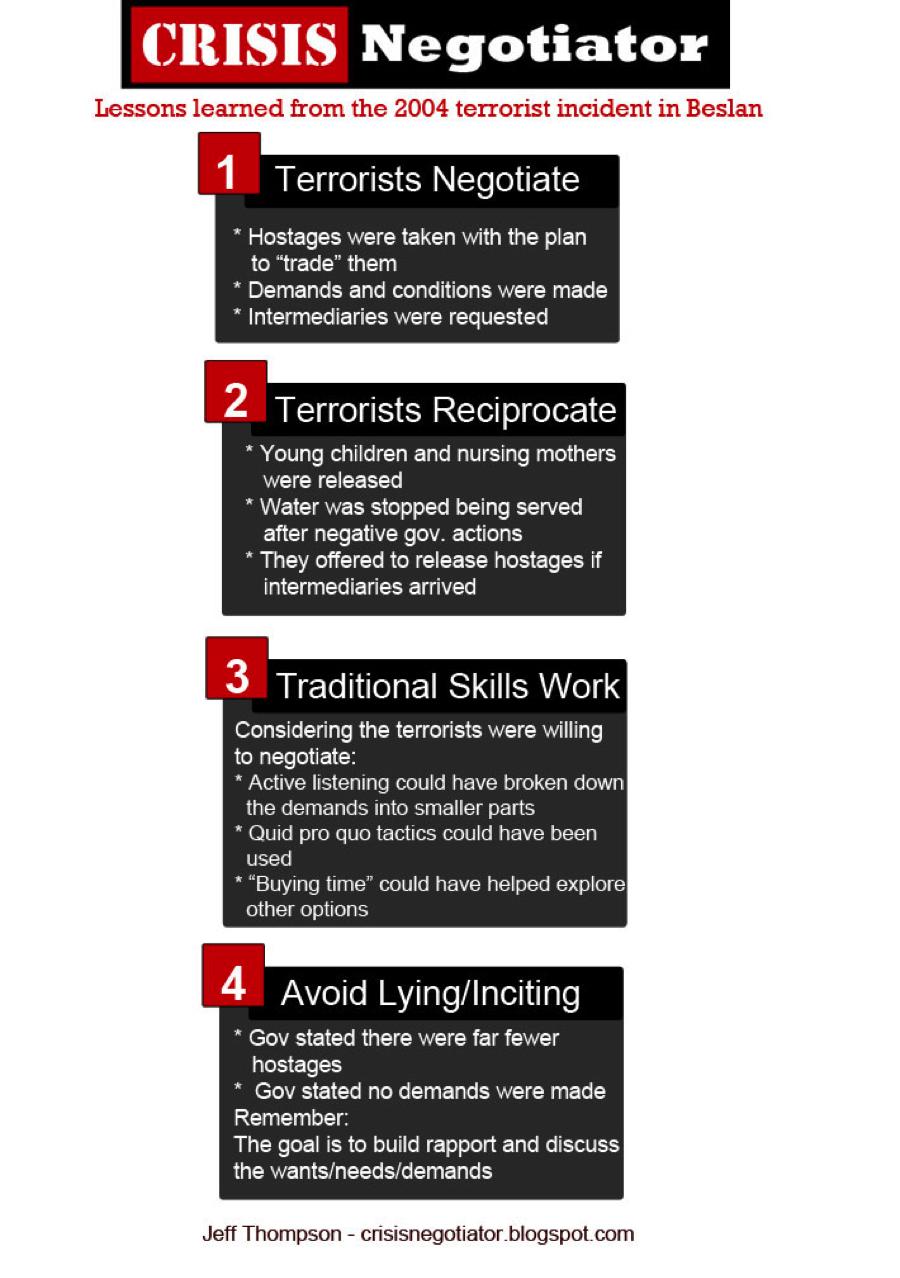 Crisis Negotiation Techniques In Terrorist Incidents: It's Been 10 ...